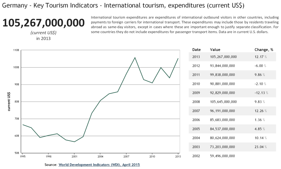 Germany - Key Tourism Indicators - International tourism, expenditures current US$