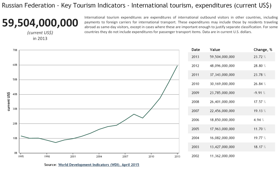 Russian Federation - Key Tourism Indicators - International tourism, expenditures current US$
