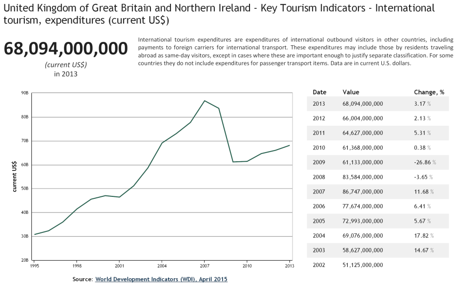 United Kingdom of Great Britain and Northern Ireland - Key Tourism Indicators - International tourism, expenditures current US$