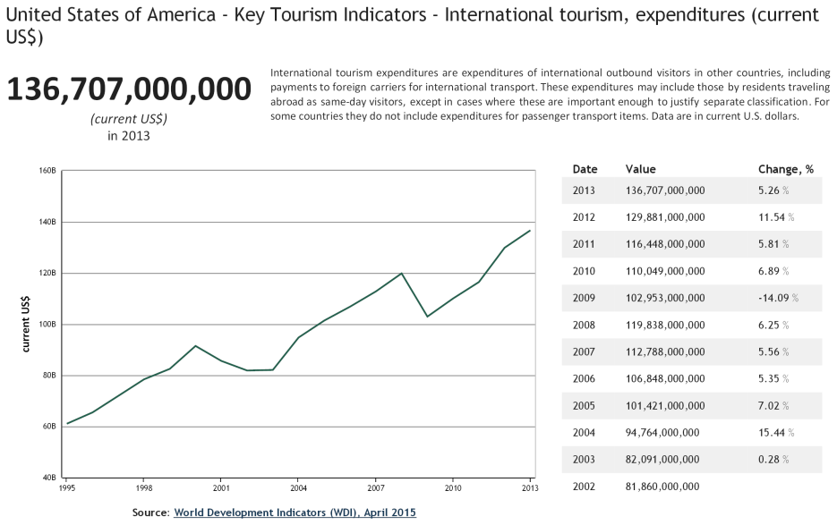 United States of America - Key Tourism Indicators - International tourism, expenditures current US$