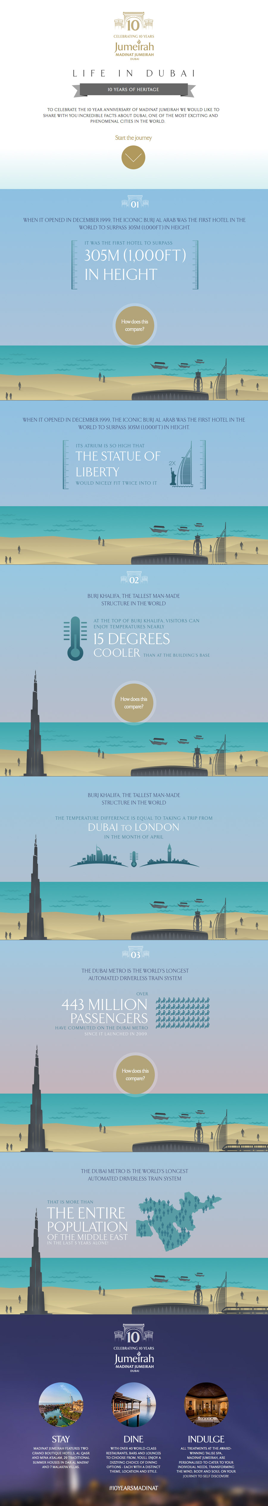 dubai-facts-featured-in-madinat-jumeirah-10th-anniversary-infographic